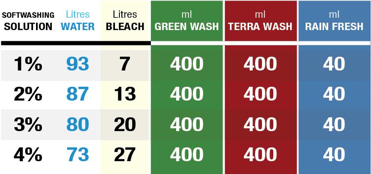 Green Wash Terra Wash rain Fresh mix Ratio