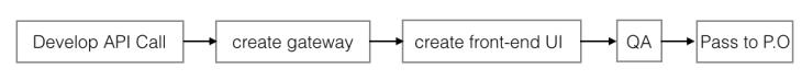 user story flow