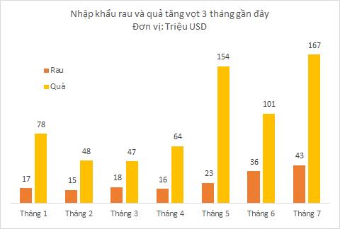 Người Việt chi 70 tỷ đồng mỗi ngày mua hoa quả ngoại nhập, gần 60% là trái cây từ Thái Lan - Ảnh 2.