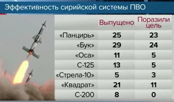Phòng không Syria khoe hàng nóng: Đây chính là những vũ khí vừa tiêu diệt tên lửa Mỹ - Ảnh 4.