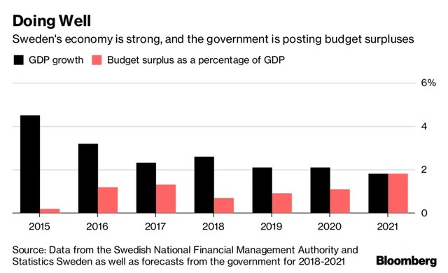 Nghịch lý quốc gia Bắc Âu thuộc top đáng sống nhất thế giới: Người dân phàn nàn vì sưu cao thuế nặng, dịch vụ tệ!  - Ảnh 1.