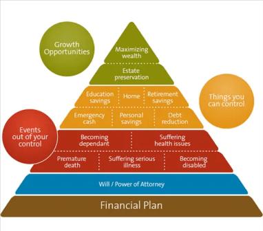 asas perancangan kewangan