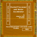 Outstanding 28nm FD-SOI Chips Taped Out Through CMP