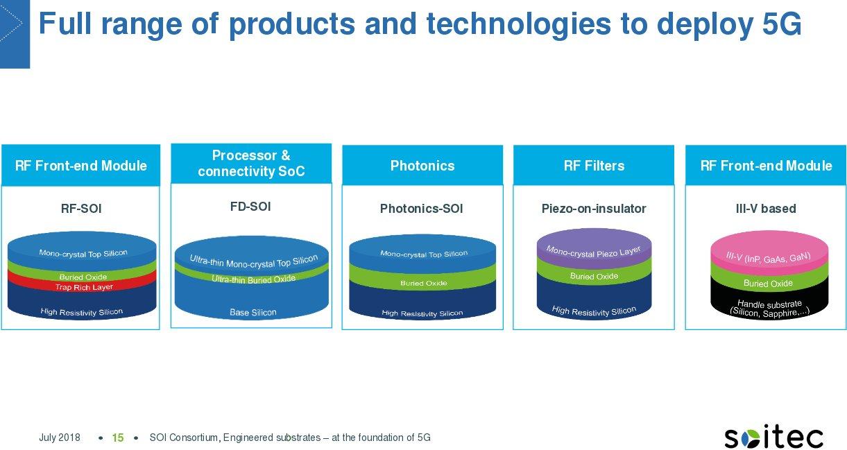 IBS – SOI Industry Consortium