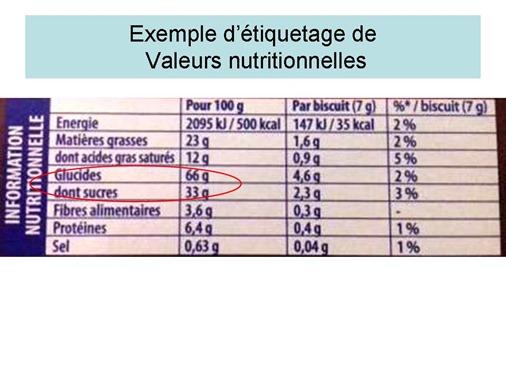 valeurs nutritionnelles glucides