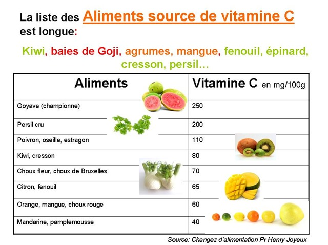 Aliments source de vitamine C