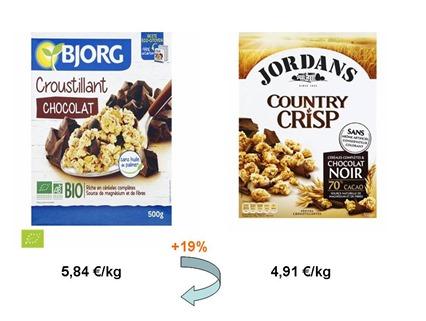 céréales bio ou non bio