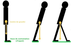 5centre de gravite