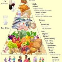 Repas Regime Mediterraneen