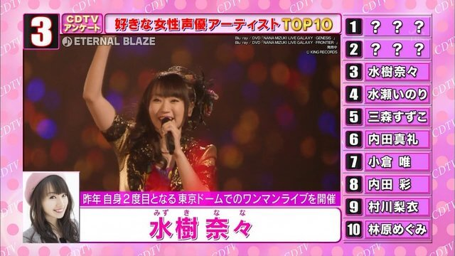 Fans vote for their favorite seiyuu singers for Japanese TV program, Countdown TV