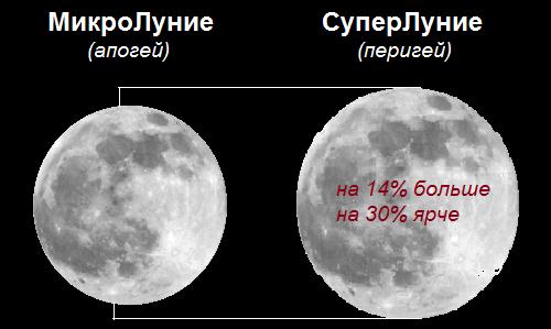 период Лунного Затмения и Суперлуния 3