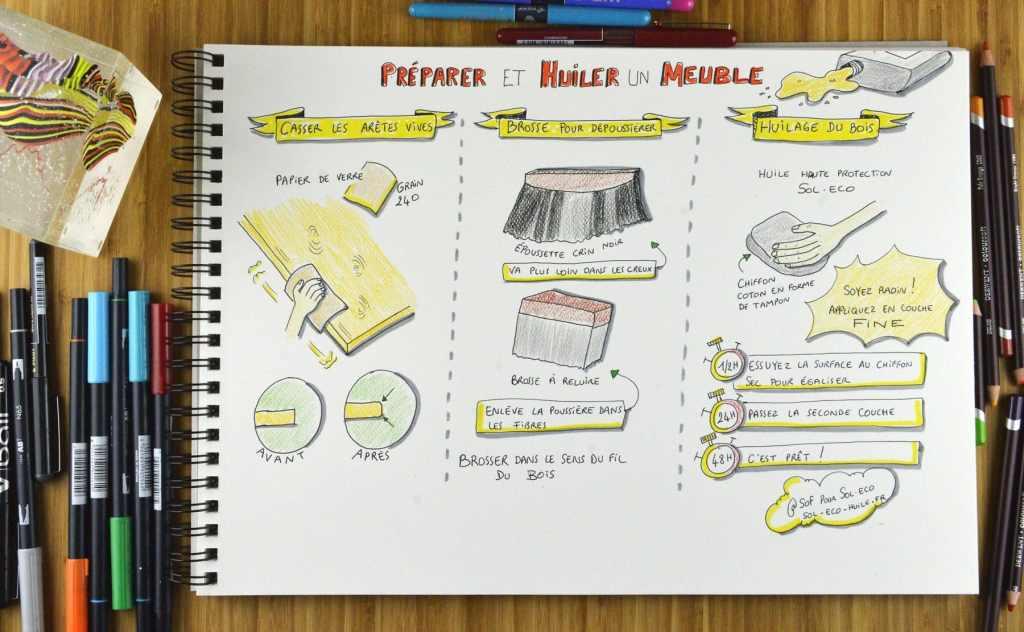 dessin tuto Sol-éco pour préparer et huiler un meuble