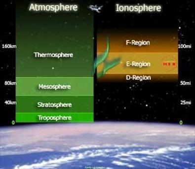 http://solar-center.stanford.edu/SID/activities/ionosphere.html