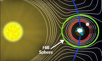 Hillspheres1