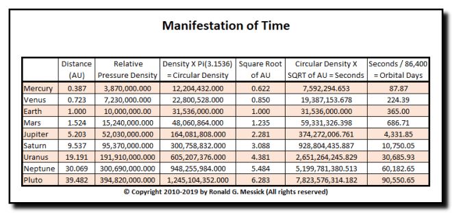 Manifestation of Time