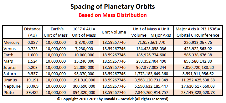 Spacing of Planetary Orbits2
