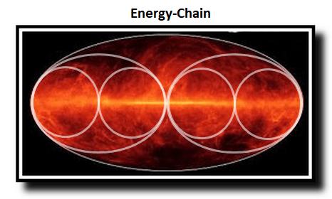 Energy-Chain