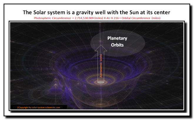 Gravity-well_Solar-system-schemetic