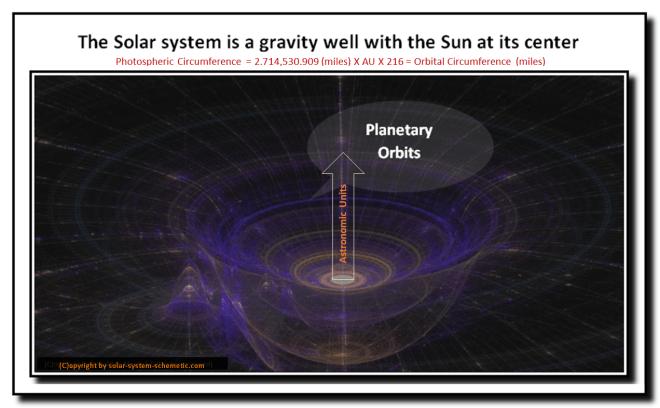 Gravity-well_Solar-system-schemetic