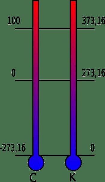 Celcius Ke Kelvin : celcius, kelvin, Kelvin,, Unidad, Temperatura, Sistema, Internacional