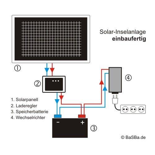 Bausatz Solarhaus Pro 1.5Kw 24V Wechselrichter 3000W
