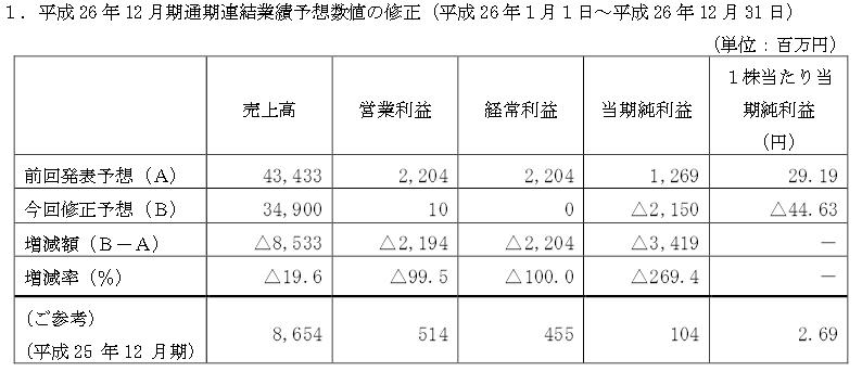エナリスの業績予想修正(平成26年12月期)