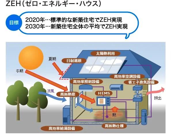 ネット・ゼロ・エネルギー・ハウス(ZEH)の絵・イメージ