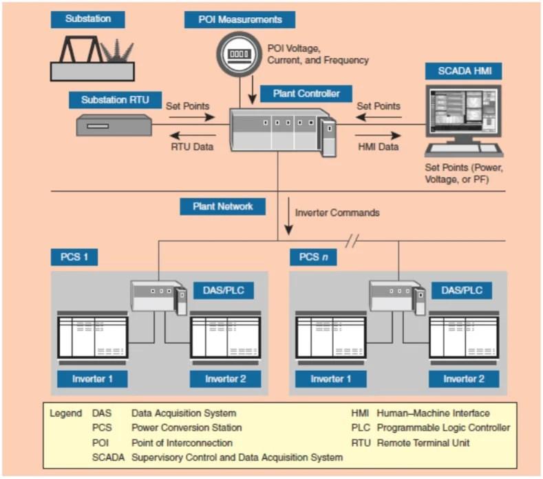 ファーストソーラーがカリフォルニア州のメガソーラーで実施した系統安定化の制御とインタフェースの概要図(出所:NREL)