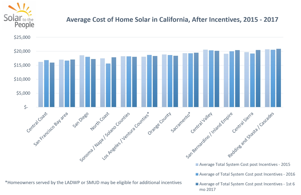 How Much do Solar Panels Cost in California  Solar to