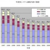 太陽光発電システム価格推移