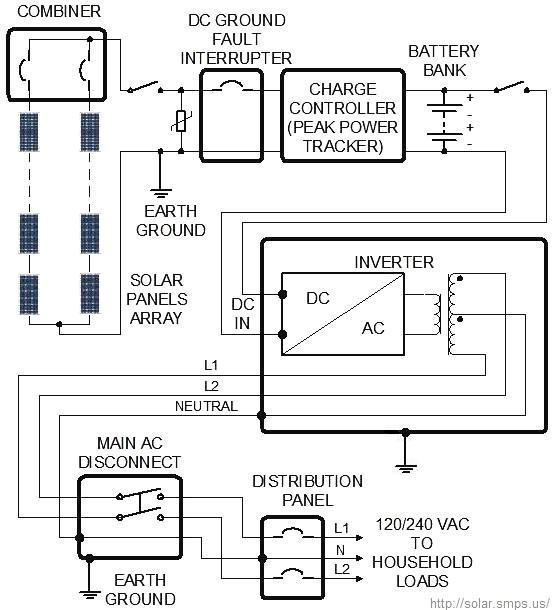 off grid solar system wiring diagram design sizing