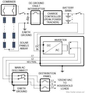 Off Grid Solar System: Wiring Diagram, Design, Sizing
