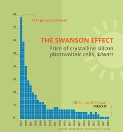 solar panels price ohio graph [ 3538 x 2073 Pixel ]