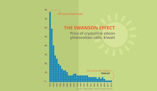 small resolution of solar panels price ohio graph