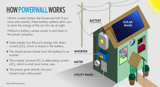 Tesla Powerwall Cost >> Getting Off The Grid With Tesla Powerwall Solar Advice