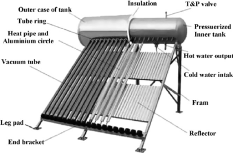Integral Collector Storage Systems Solar Water Heater