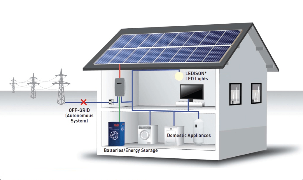 How To Buy The Right Off Grid Solar System Step By Step