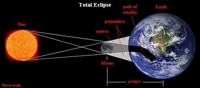 Lunar eclipse diagram total lunar eclipse diagram ccuart Image collections