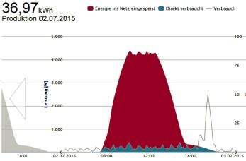 Solarenergieertrag Beetzendorf Käcklitz