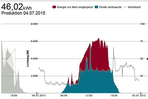 Solarenergieertrag Salzwedel