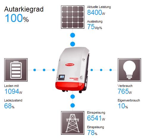 Speicher sind die Zukunft – Ein Ausblick auf die Entwicklung der Photovoltaik-Branche
