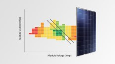 Solar Power Tolerance
