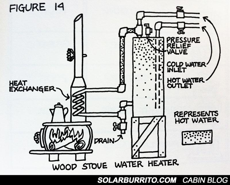 Wood Vs. Propane