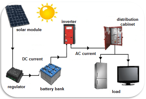 The Best Solar Power Kits on solar panels circuit diagram 2