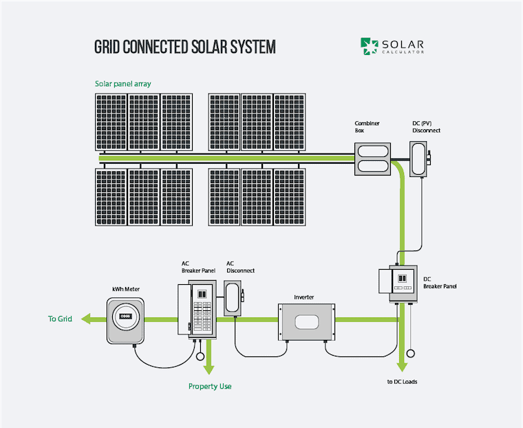 10kw Grid Tie Solar Wiring Diagram A Guide To Solar Power Systems