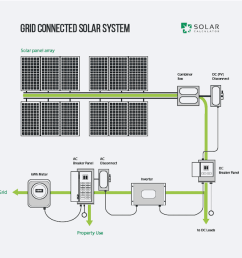 a guide to solar power systems off grid solar power system in addition solar power system wiring [ 1101 x 901 Pixel ]