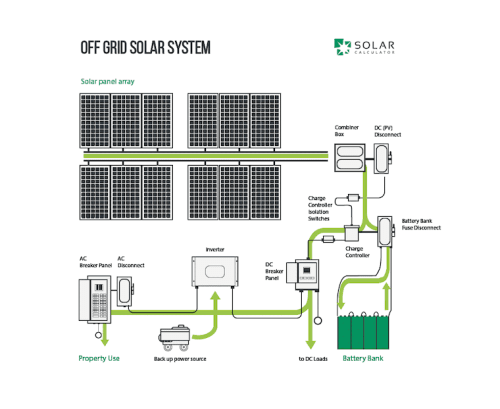 small resolution of off grid solar systems