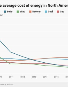 simple chart delivers the message also solar electricity cost vs regular rh solarcellcentral