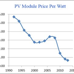 Three Line Solar Diagram S10 Wiring Electricity Cost Vs Regular As Can Be Seen From The Graph At Left Recent Module Prices Have Experienced A Dramatic Price Reduction 2007 To 2014 Seven Year Span