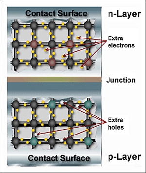 Solar Cell Junction